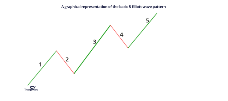 A graphical representation of the basic 5 Elliott wave pattern (1)
