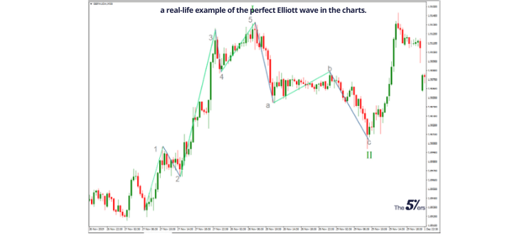 Below is a real-life example of the perfect Elliott wave in the charts. (2)
