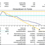 Drawdown in Forex - How Does It Make You a Better Trader
