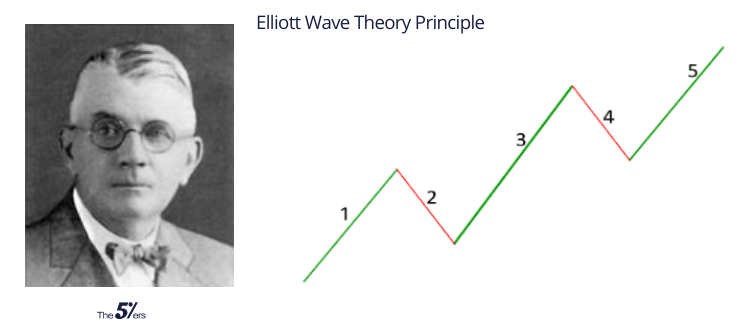 Elliott Wave Theory Principle_ The Definitive Guide (2020)