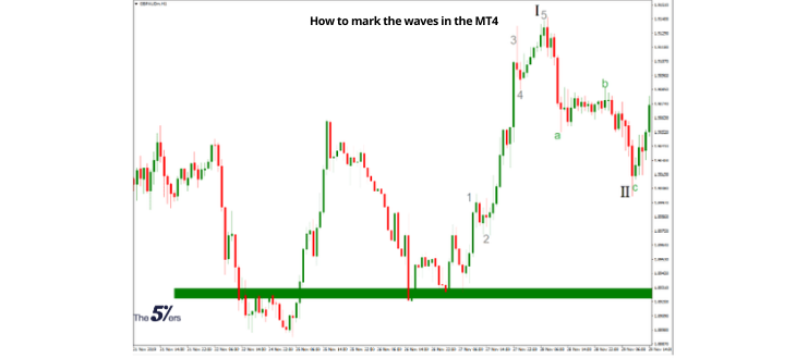 How to mark the waves in the MT4