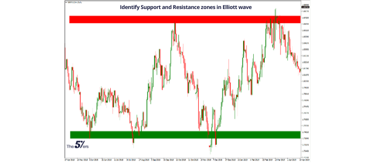 Identify Support and Resistance zones in Elliott wave