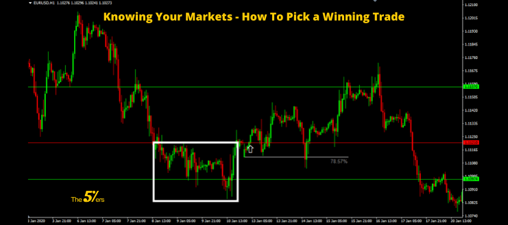 Knowing Your Markets - How To Pick a Winning Trade