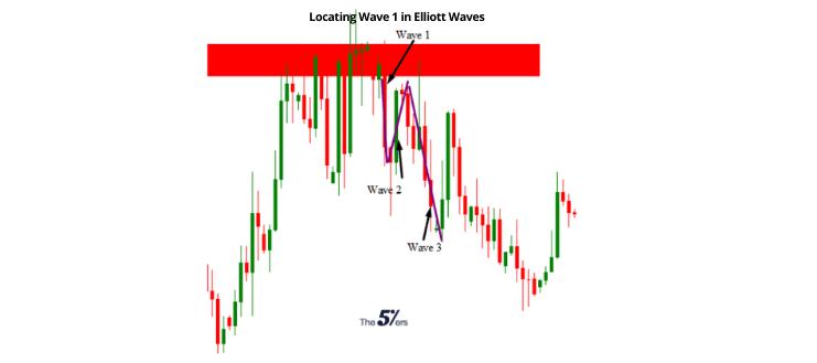 Locating Wave 1 in Elliott Waves (1)
