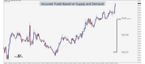 Trade of The Day_ Accurate Trade Based on Supply and Demand