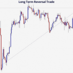 Trade of The Day: Awesome Long Term Reversal Trade on EUR/GBP