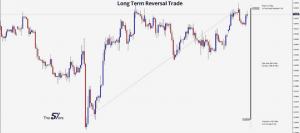 Trade of The Day Awesome Long Term Reversal Trade on EUR_GBP