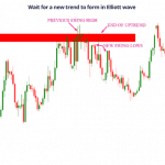 Wait for a new trend to form in Elliott wave
