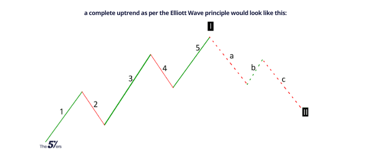 a complete uptrend as per the Elliott Wave principle would look like this_