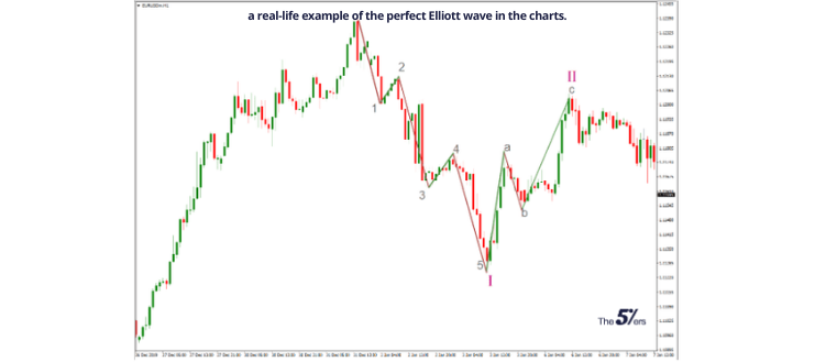 a real-life example of the perfect Elliott wave in the charts.