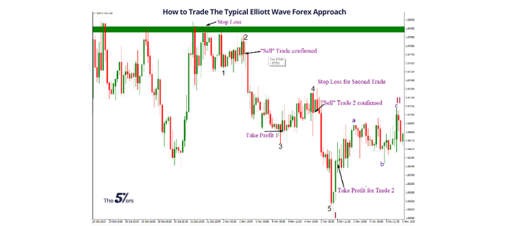 how to trade the typical Elliott wave forex approach