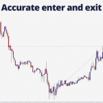 Accurate Enter and Exit: 93.5 Pips Profit in One Day