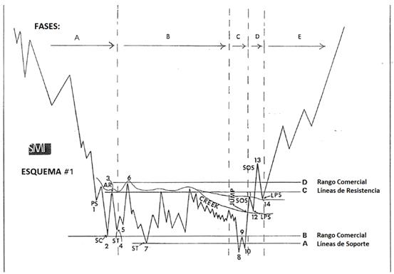 Cómo Funciona la Teoría de Wyckoff