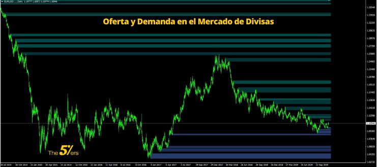 Oferta y Demanda en el Mercado de Divisas