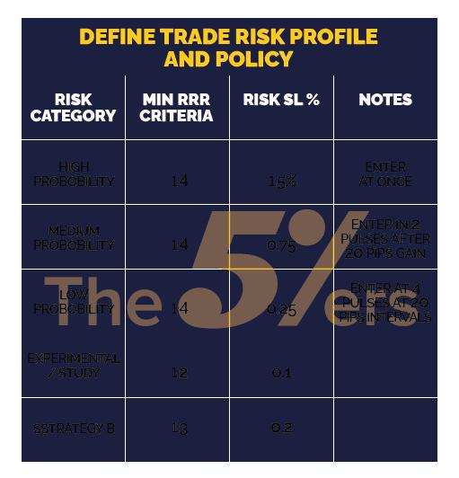 Define Trade Risk Profile and Policy