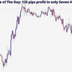 Trade of The Day: 135 pips profit in only Seven Hours