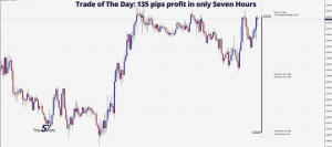 Trade of The Day_ 135 pips profit in only Seven Hours