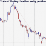 Trade of The Day: 336 Pips Profit with Excellent swing position
