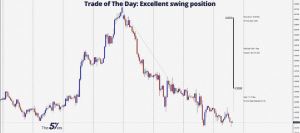 Trade of The Day_ 336 Pips Profit with Excellent swing position