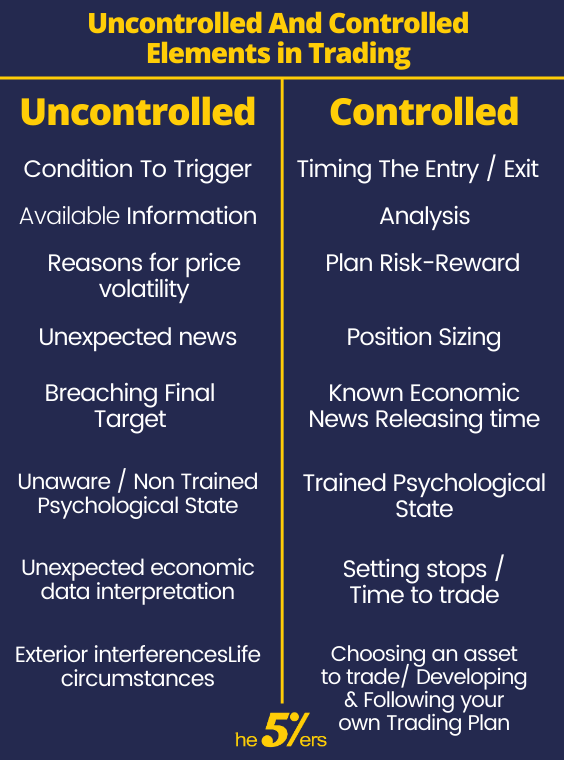uncontrolled and controlled elements in trading for risk management strategies