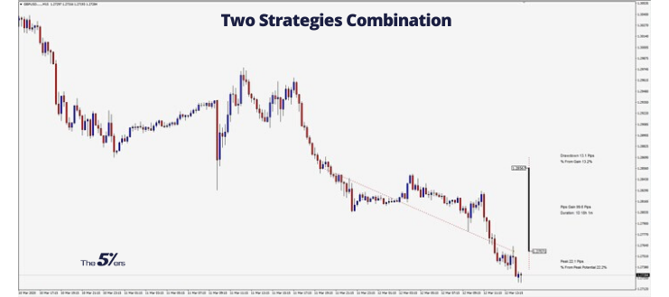 100 Pips Profit in Only One Day Using Two Strategies Combination