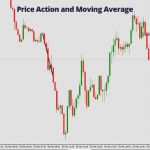 99.8 Pips Profit in 1.5 Hours Using Price Action and Moving Average