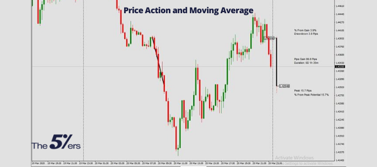 Price Action and Moving Average
