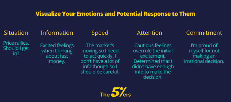 Visualize Your Emotions and Potential Response to Them