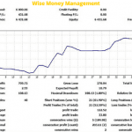 Wise Money Management is The Key For a Steady Trading Career