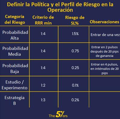Definir la Política y el Perfil de Riesgo en la Operación