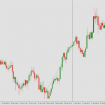 99.8 Pips Profit Using Price Charts and Technical Analysis