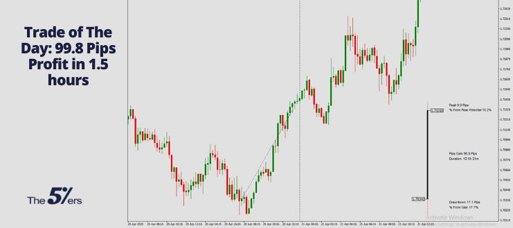 99.8 Pips Profit Using Price Charts and Technical Analysis (1)