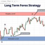 Long Term Forex Strategy -  Complete Guide and Examples