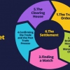 The Trade Life Cycle in Capital Market Overview