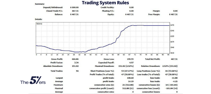 Don't Ever Ignore Your Trading System Rules