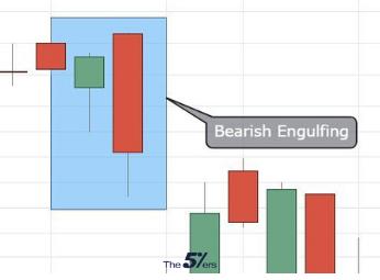 Bearish Engulfing Bearish candlestick pattern