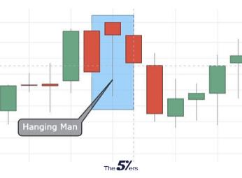 Hanging Man Bearish candlestick pattern