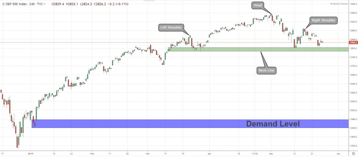 SPX500 Head And Shoulder Pattern