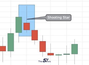 Shooting Star Bearish candlestick pattern