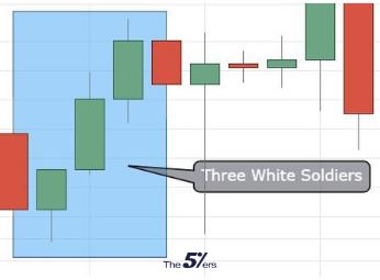 Three White Soldiers Bullish candlestick pattern