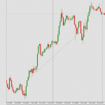 98.2 Pips Profit Using Fundamental and Price Action