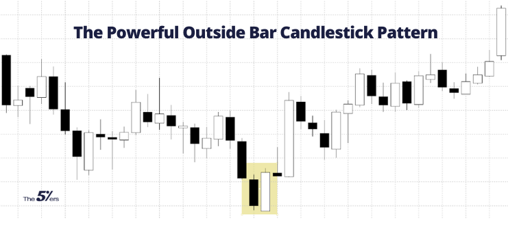 A Deep Dive into the powerful Outside Bar Candlestick Pattern