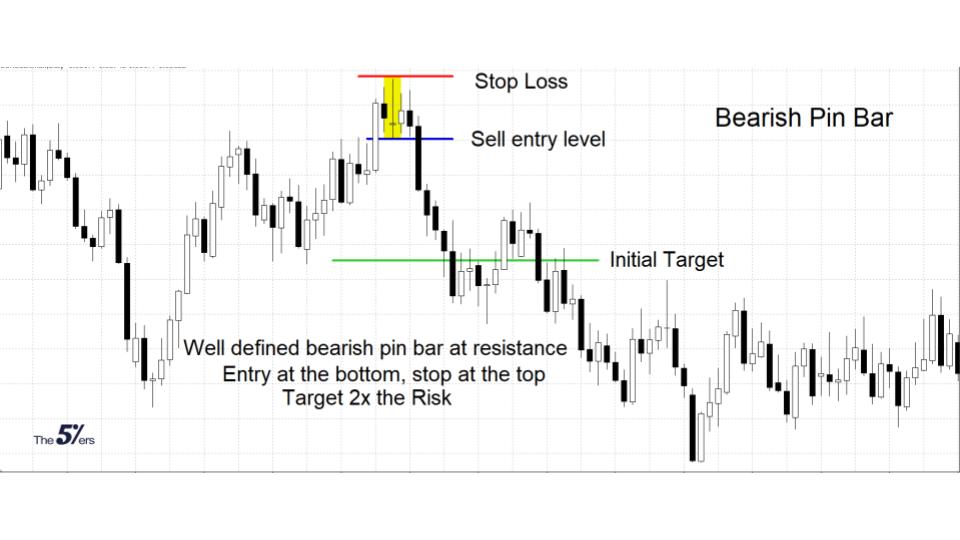 Bearish Pin Bar Strategy