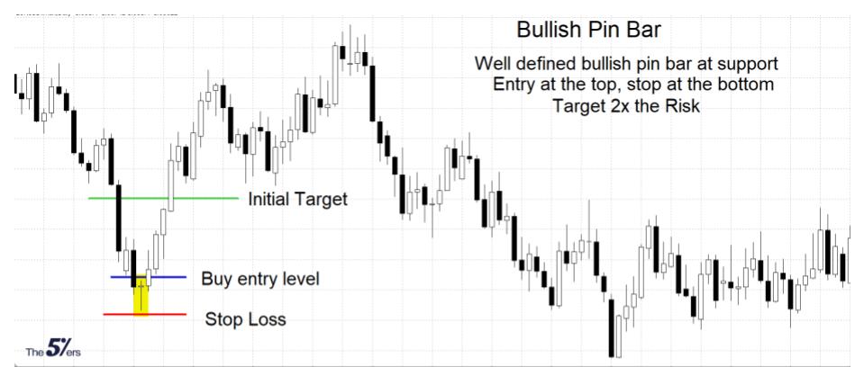 Bullish Pin bar Strategy.