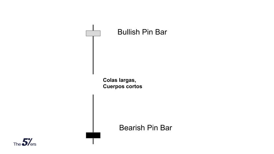 En corto, una vela Pin Bar es una vela con una cola muy larga y un cuerpo muy pequeño.