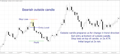 Entry and Exit Rules for Outside Bar Candlestick Patterns