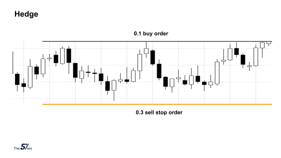 Hedging means opening the opposing position to a current open trade.