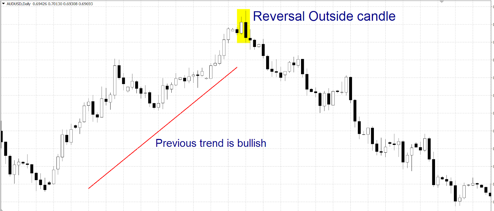 Reversal Outside Candle