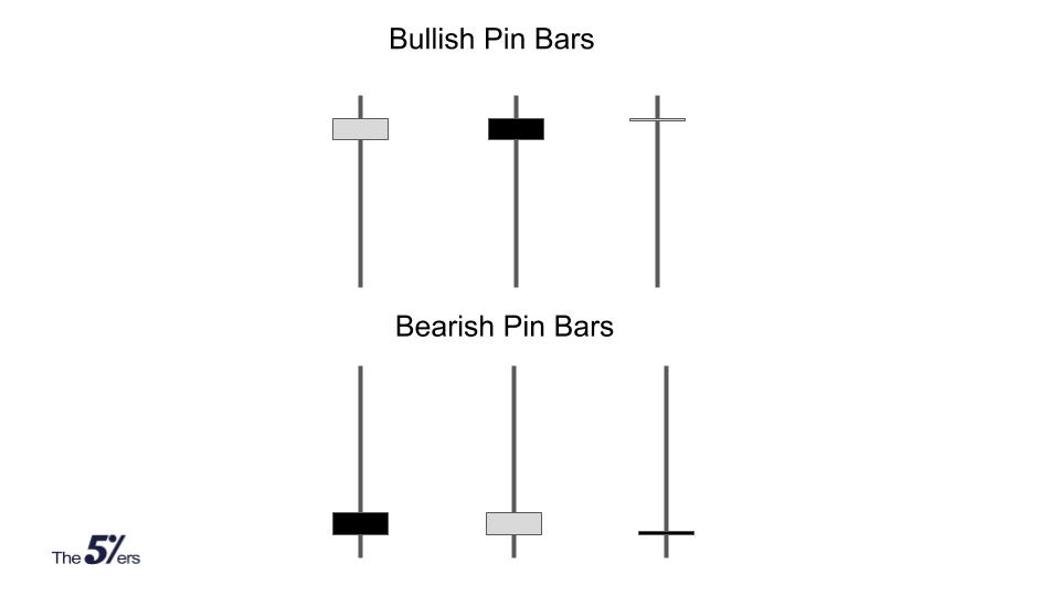 Tipos de formaciones de velas Pin Bar