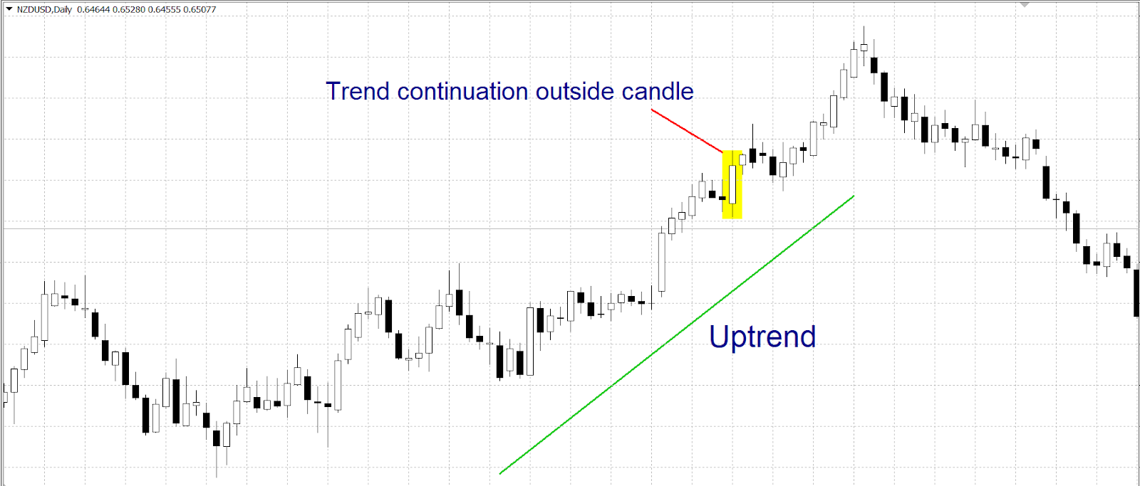 Trend Continuation Outside Candle